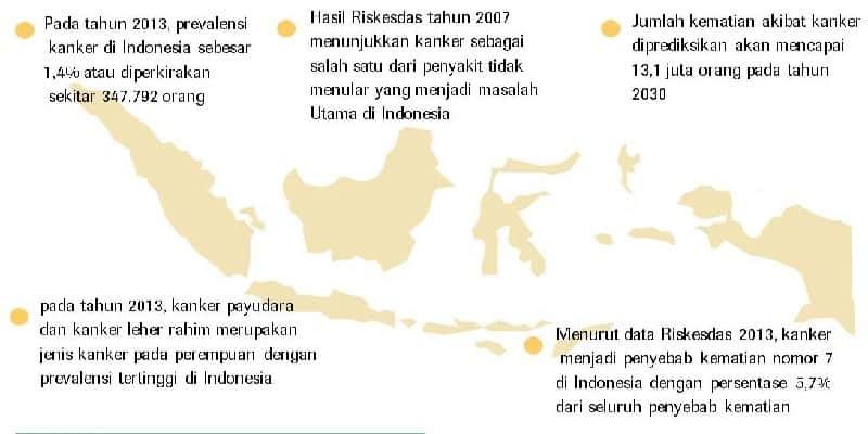 Fakta Kanker di Indonesia