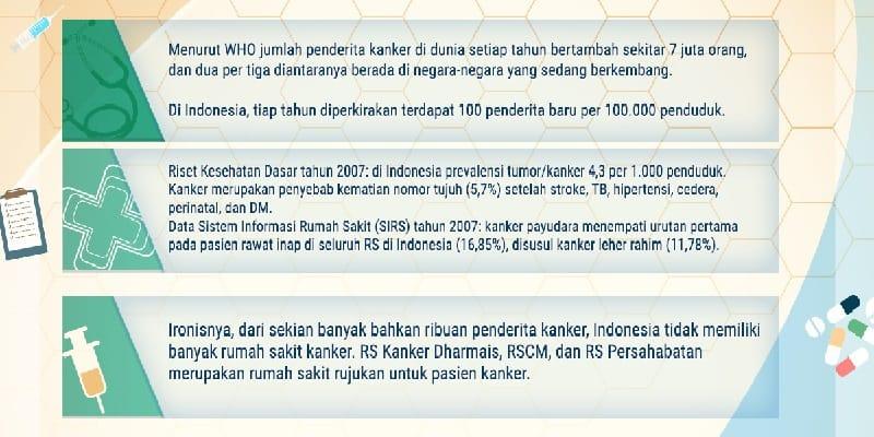 Kanker di Indonesia